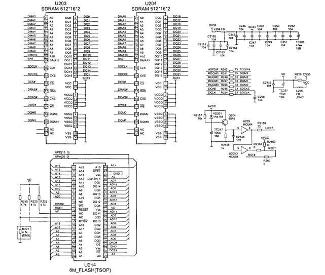 Память Flash и SDRAM