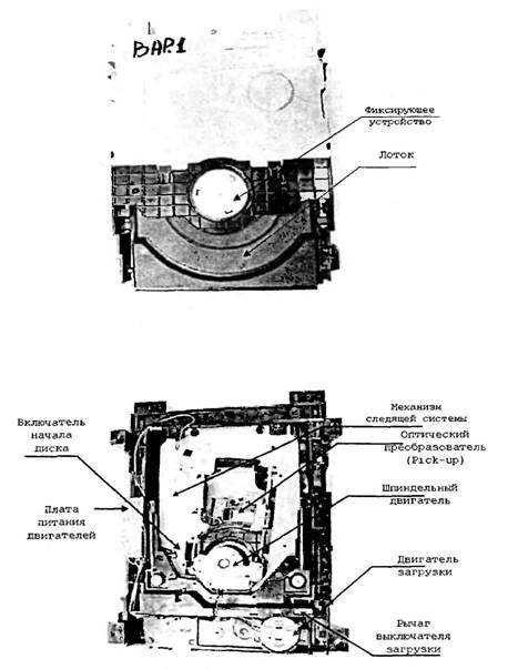 Блок-схема DVD-проигрывателя
